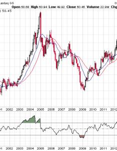 Ebay stock also chart analysis rh wyattresearch