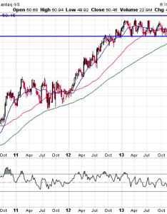 Ebay stock chart also analysis rh wyattresearch