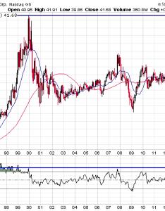 Microsoft stock also chart analysis wyatt investment research rh wyattresearch