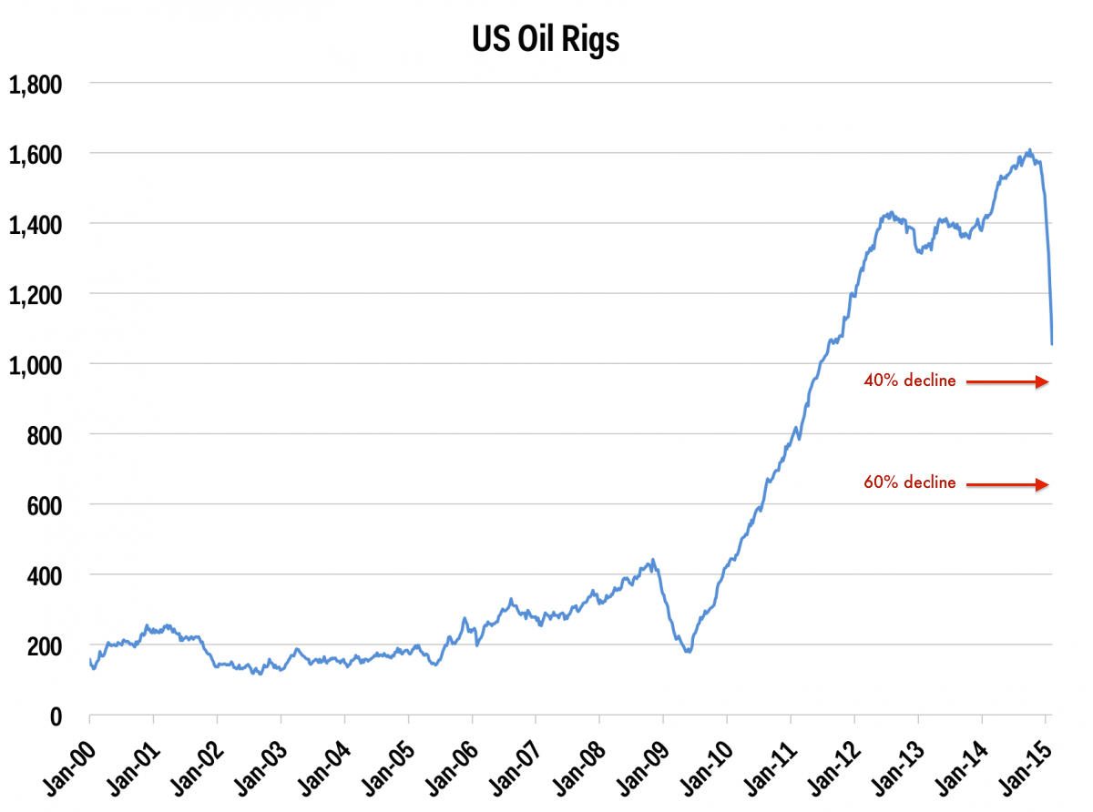 Why the Oil Crash Isn't Over Yet