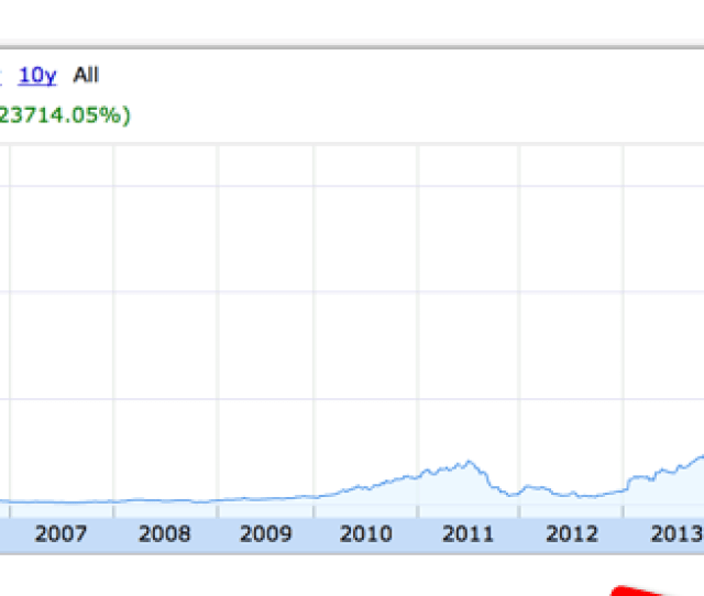 Now Im Pretty Familiar With Netflix In Fact I Bought The Stock Six Years Ago And Im Currently Sitting On Huge  Profits