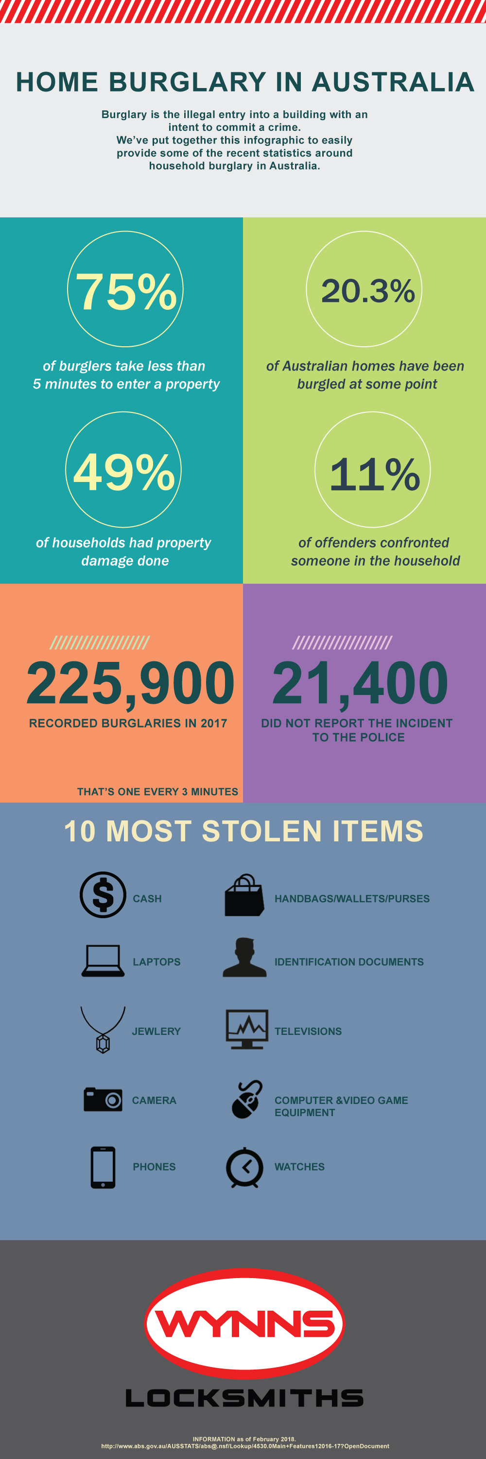 Home Burglary Australia - Infographic