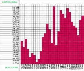 elk-chart3-tn