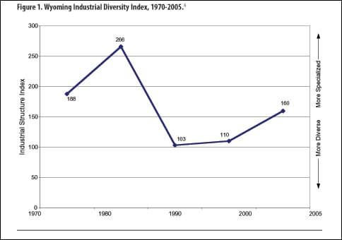Diversity In Industry Revenue