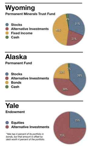 Alternative investments include categories like private equity, real estate, and hedge funds.