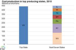 Top 8 Coal Producing States
