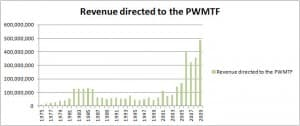 Revenue directed to the PWMTF