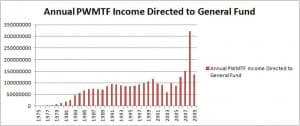 WPMTF Income Directed to General Fund