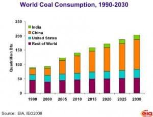 Worldwide coal consumption, estimated through 2030