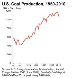 U.S. coal production between 1950 and 2010