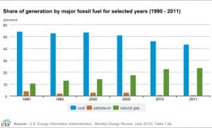 Share of generation by major fossil fuel for selected years (1990-2011)