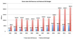 Great Lakes's share of the total EAS program is about 27 percent. The carrier had 32 EAS routes in 2012, largely because of its success in bidding for the routes.