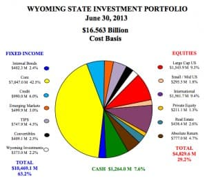 The investment allocation of Wyoming's total investment portfolio. (State Treasurer's Office — click to enlarge)