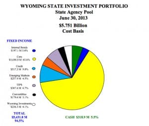 """Wyoming's State Agency Pool invests the """"rainy day"""" account and other funds in fixed-income securities and bonds to maintain a liquid supply of cash. (State Treasurer's Office — click to enlarge)"""