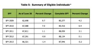 Wyoming indviduals eligible for medicaid (click to enlarge)