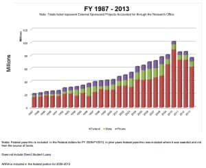 1987-2013 University of Wyoming research grants (click to enlarge)