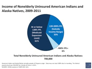 Many Northern Arapaho Tribal workers earn between 100 percent and 300 percent of the federal poverty level. That qualifies them for subsidized health insurance, unless they fall under the Large Employer mandate. (Kaiser Family Foundation — click to enlarge)