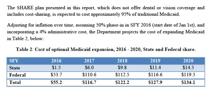 The Department of Health projects the SHARE Plan to be revenue neutral in 2016 through cost-savings achieved by cutting other state-funded programs. The state costs would go up to $14.5 million in 2020 as the federal/state share ratchets down to 90 percent / 10 percent. (Department of Health)