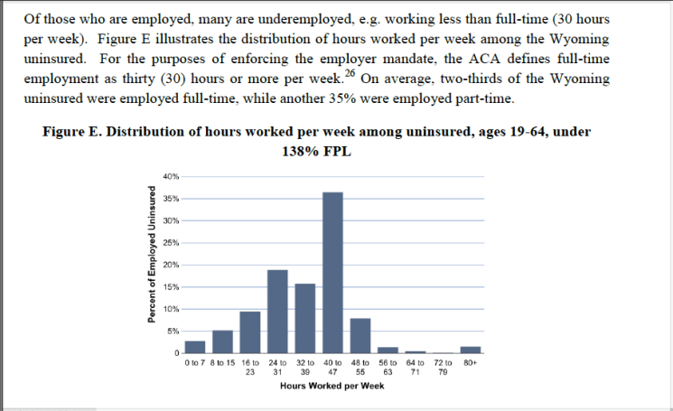 Two-thirds of Wyoming's uninsured population works more than 32 hours per week. (Wyoming Department of Health)