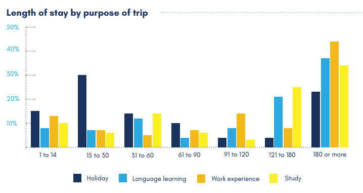 New report: Youth Travel and Canada
