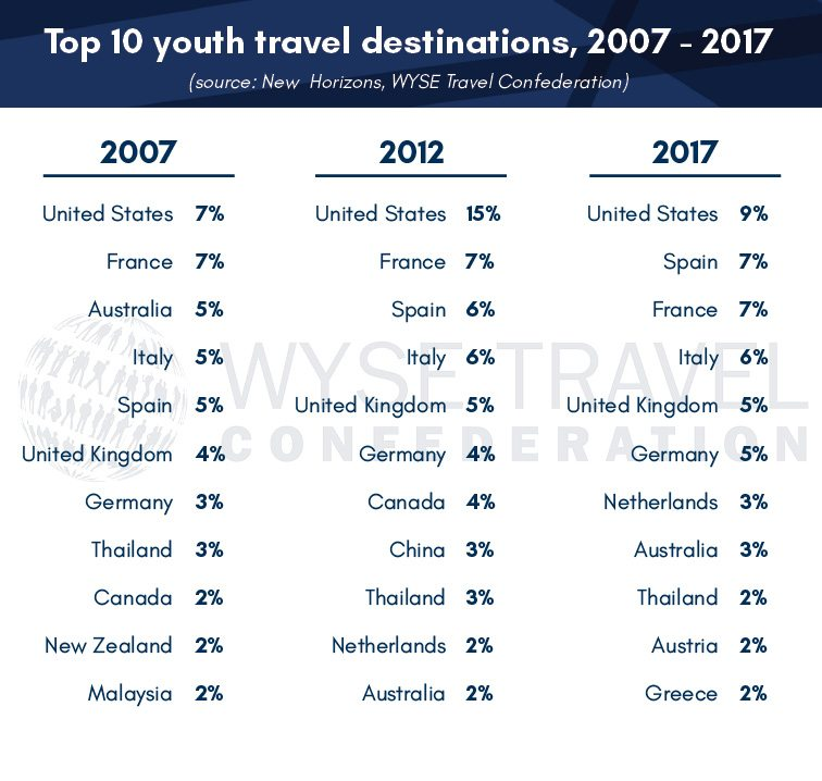 Attracting Millennial and GenZ travellers