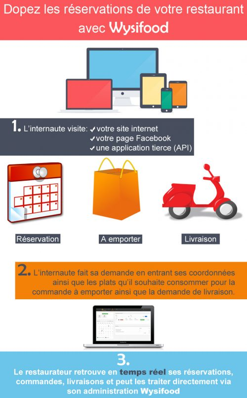 infographie-reservation-wysifood