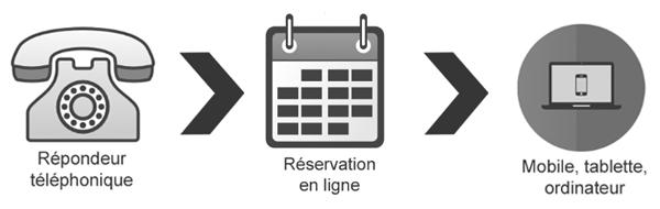 transferer-les-reservations-telephoniques-de-votre-restaurant