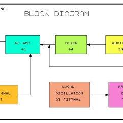 Rf Transmitter And Receiver Block Diagram Hayward Super Ii Pump Motor Wiring Wireless Video