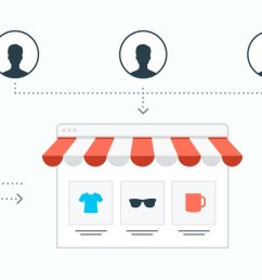 how to start multi vendor ecommerce marketplace ideas pros cons launch and growth [ 1520 x 550 Pixel ]