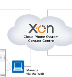 cloud pbx for a phone system  [ 1600 x 750 Pixel ]
