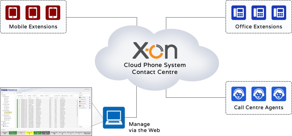 medium resolution of cloud pbx for a phone system
