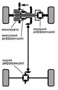 Особенности полного привода Nissan X-Trail