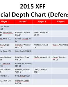 Depth charts washington redskins  treme fantasy sports also kc chart sivanewpulse rh