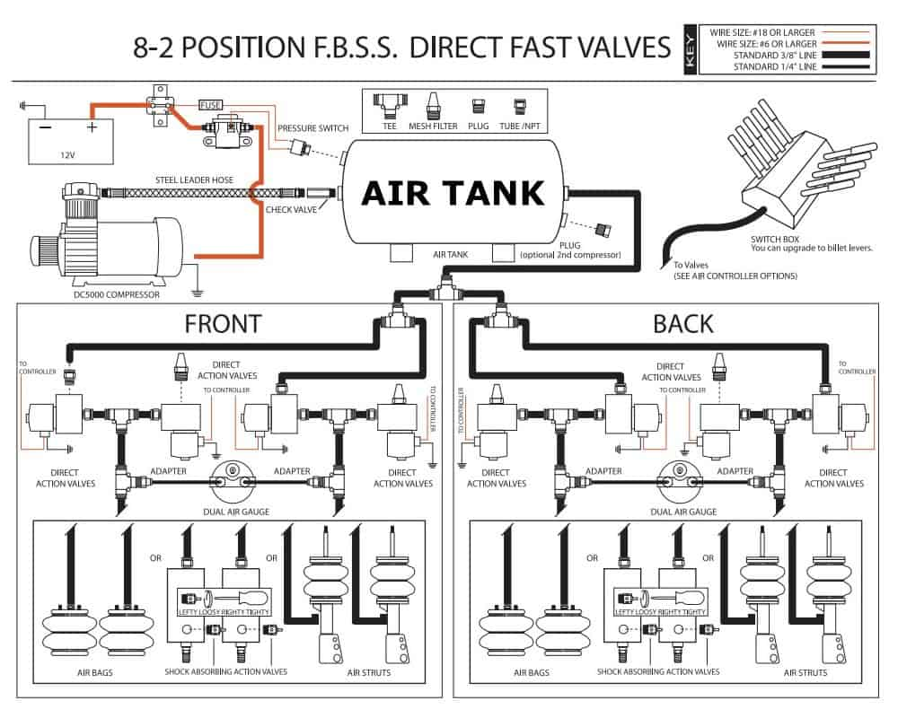 medium resolution of custom complete air ride systems installation document for plumbing and wiring options