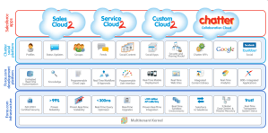 Dreamforce Keynote – Chatter and the Platform