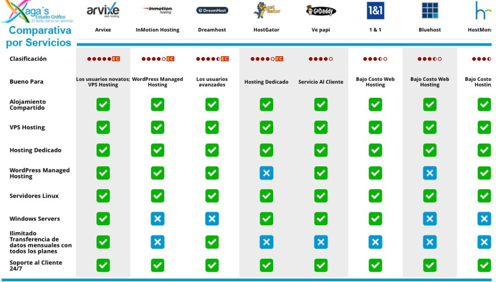 Comparativa de hosting web por servicios