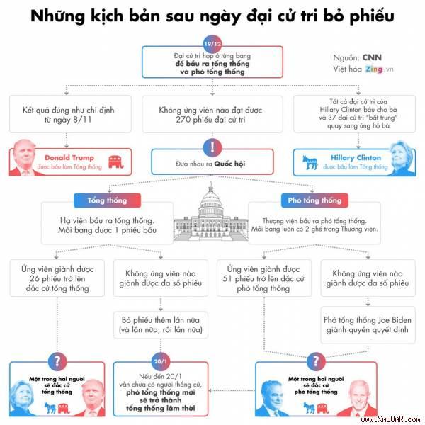 Kịch bản điên rồ nhất cho ngày đại cử tri Mỹ bỏ phiếu