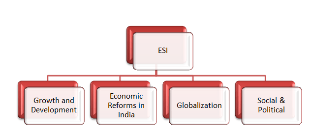 RBI Grade B Economics and Social Issue 11