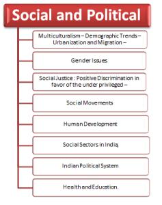 RBI Grade B Economics and Social Issue 15