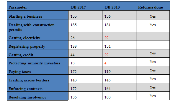 Ranking of different in Doing Business Report - 2018