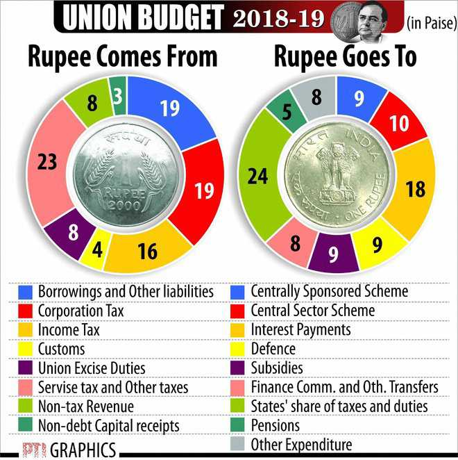 budget allocation 2018