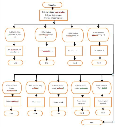 Pennfoster programming logic exam solved