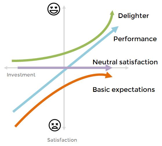 product management kano model