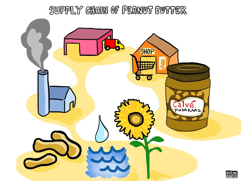 Indian supply chain