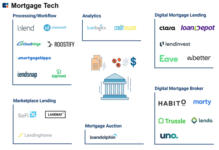 Mortgage tech sector