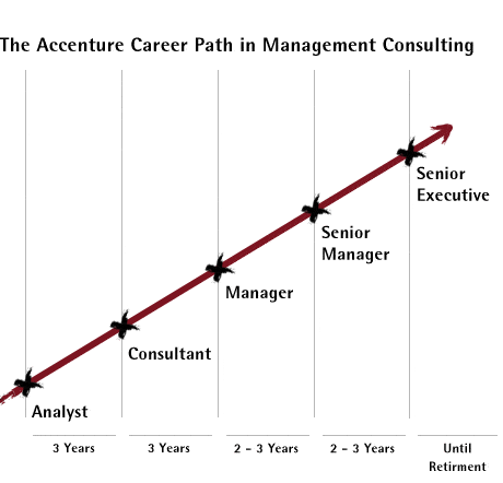 Accenture consultant hiring