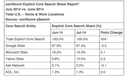 comScore-search-market-share-July-2014