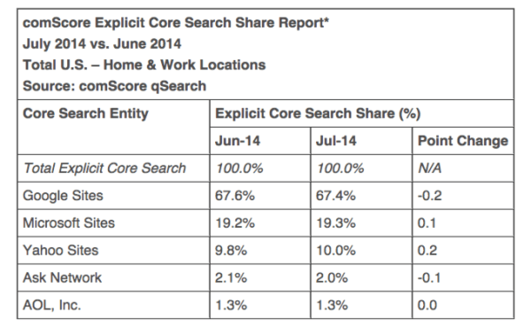 Yahoo Search Share Increases