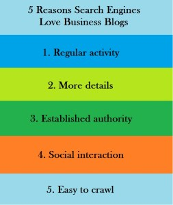 5 Reasons Search Engines Love Business Blogs