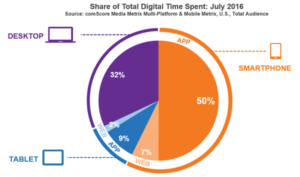 share of digital time spent in July 2016